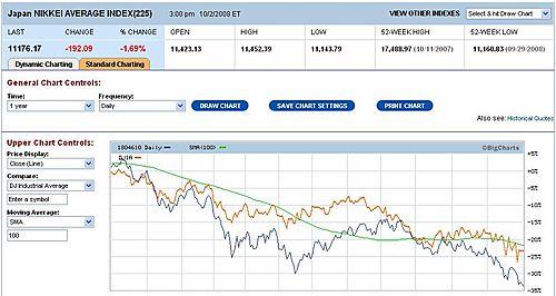 Stock Market Dow Nikkei 1 Yr