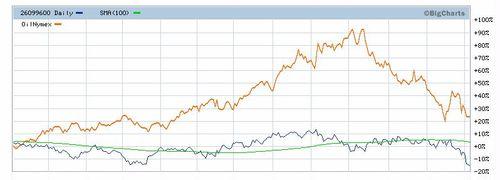 Dow Jones Transportation Average 2