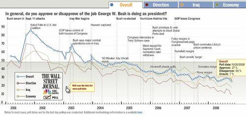 Bush Approval Ratings