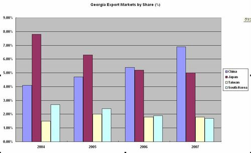 Georgia Export Markets in Asia