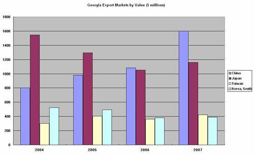 Georgia Export Markets in Asia value