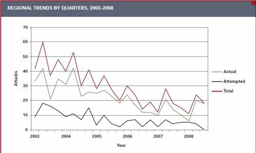 Piracy Attach Trends in SE Asia