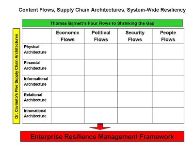 Flows_architectures_resiliency_matr